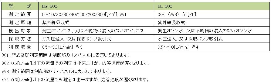 EG/EL-500 仕様