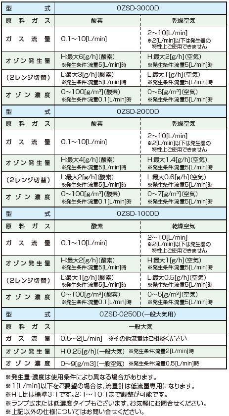OZSD-3000A 仕様